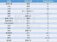 多行对友邦(01299.HK)投资评级及目标价