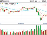 沪市B股指数报收336.78点 上涨1.84%