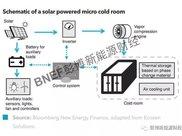 下游光伏运营商投资冷藏设备,微电网发展迎来新机遇