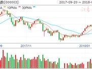 沪市B股指数报收344.88点 上涨0.11%