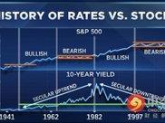 突然之间美债暴跌成了美股的好消息?