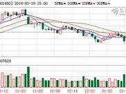 康得新股东10亿元增持遭市场冷反应 股价收阴线
