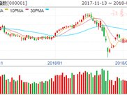 沪指弱势跌0.49% 创指冲高回落