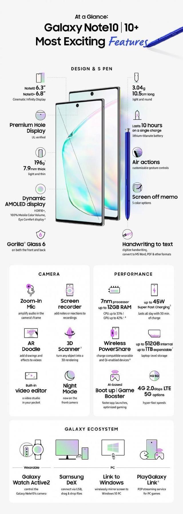 2K屏搭配后置四摄模组 三星Note 10 能成为年度安卓机皇吗?