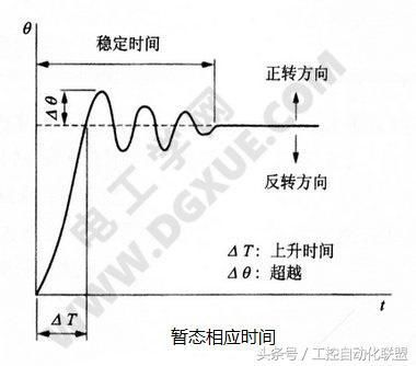 电路暂态实验临界阻尼状态图