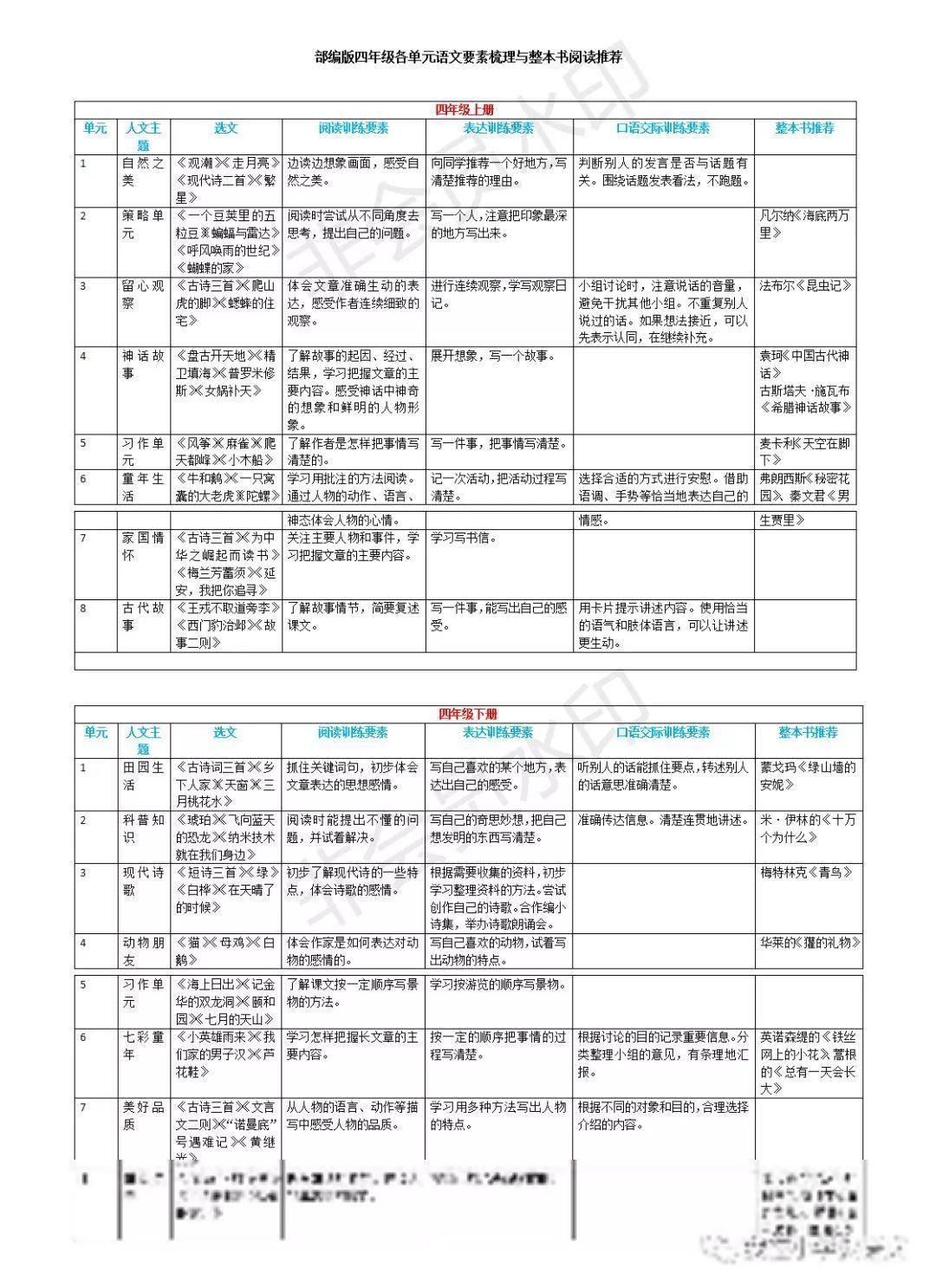 小学!统编版小学要素1-6小学干货语文梳理与整华深圳胜年级语文图片