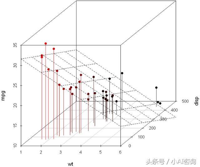 R密度半径可视化系列高数据散点图和三维散点图建筑设计规范转弯语言图片