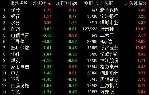 两市低开高走沪指涨0.45% 银行保险板块集体上涨