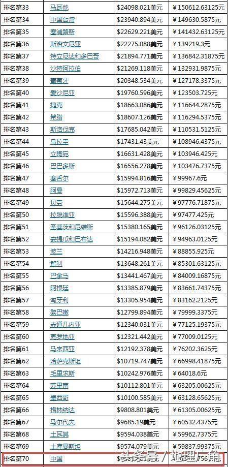 人均gdp世界排名_gdp排名世界