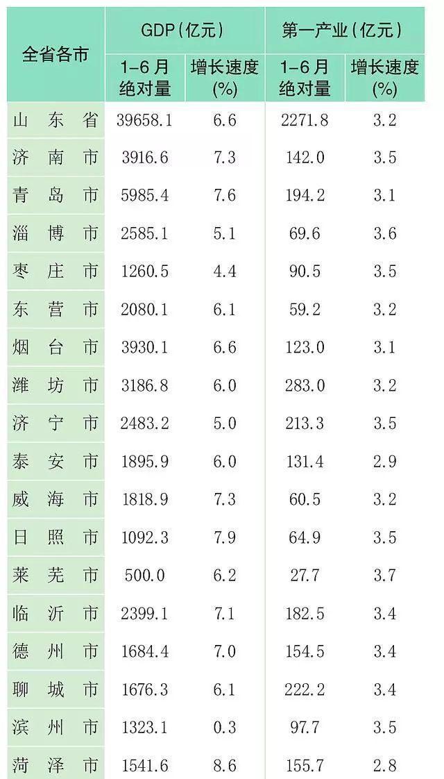 一季度gdp排名_最新城市GDP排行 一季度苏州全国排名第七