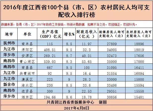 上饶市区gdp_上饶最穷的4个县, 余干居然排名