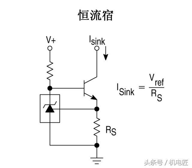 由TL431构成的恒流宿 恒流宿是从电源负极进行调节,并输出恒定电流的电路,负载的正极与总电源的正极等电位。 图中的三极管是NPN型,作为灌流调节管,其Ic(集电极电流)要大于Isink两倍比较合适。 图中的Rt是三极管的偏置电阻,取值要使得三极管能达到饱和导通状态,否则当负载电阻很大的时候,输出负极电压不能接近GND。 图中的Rs是电流采样电阻,它的取值决定Isink 的大小,当负载电阻减小时电流从0开始增加到Isink,迫使Rs两端电压达到Vref(2.