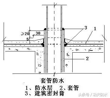 超实用,卫生间聚乙烯丙纶防水施工方案.
