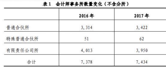 财政部:去年注册会计师行业业务收入预计达1000亿元