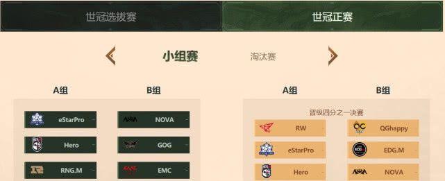 世冠杯:QG最菜野辅,hico辅助输出,snow三杀队友