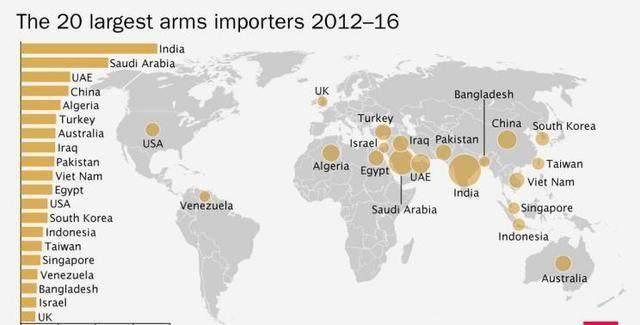 军火出口第一大国,竟大量进口武器?美国最爱买哪些国家装备?