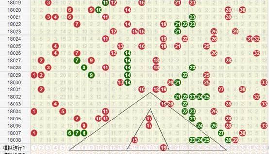 本港台开奖结果:双色球039期金字塔走势图型阐发与设计。