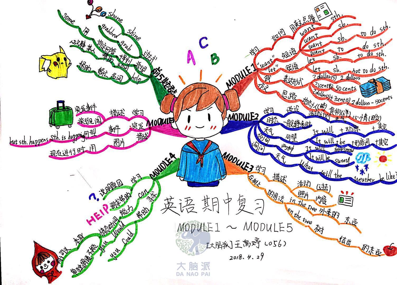 小学六年级思维导图,语数外,作文,单元知识整理全都有图片