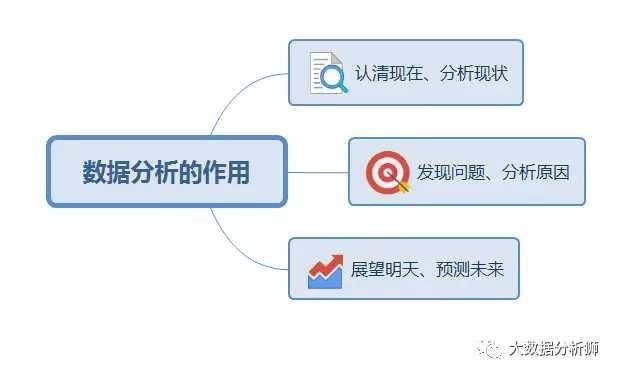 雨沐田:Excel数据分析工具库进行描述分析