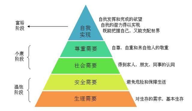 马斯洛需求教案金字塔及v需求过小孤山大孤山层次图片