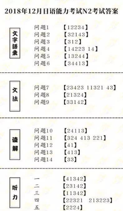 2018年12月JLPT日语能力考N2的答案和解析已