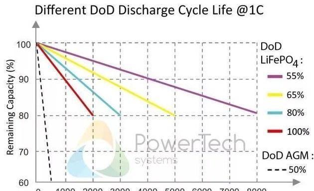 电动车为何无法像智能手机精准显示剩余电量?