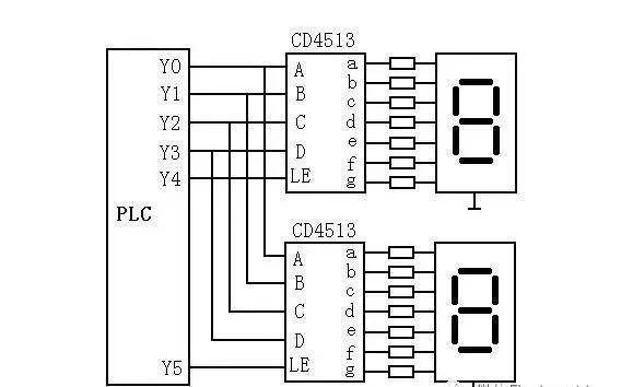 plc与七段led显示器的连接 plc可直接用开关量输出与七段led显示器的