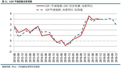 GDP平减指数_去库存拖累美国3季度GDP下滑 美国3季度GDP数据点评