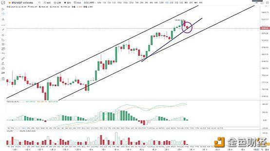 金色趋势丨BTC趋势完结还是中继调整?