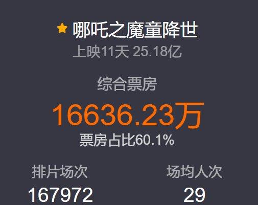 11天25亿,吴京下半年的票房冠军估计是要打水漂了!