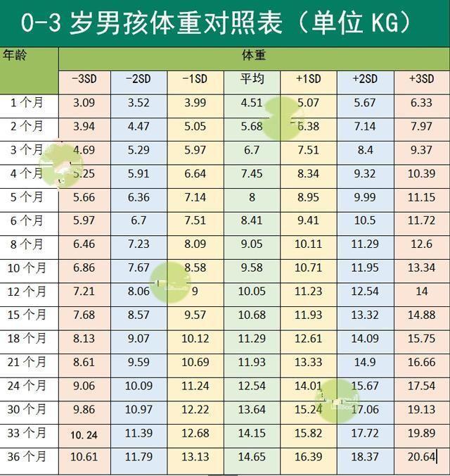 0-3岁婴幼儿身高体重指标最全对照表,据说只有