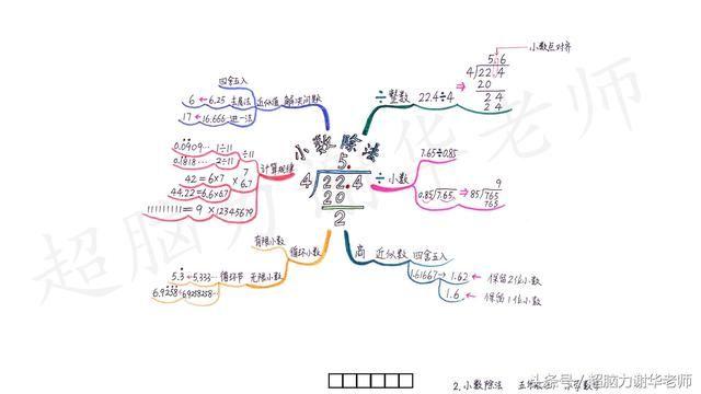 思维导图在数学方面的应用 ①小数乘法 思维导图在英语方面的应用 ①