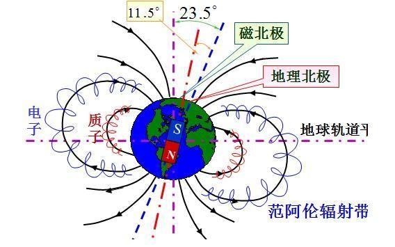 往往还会附带运动学(平抛运动,圆周运动,匀加或者匀减速直线运动).