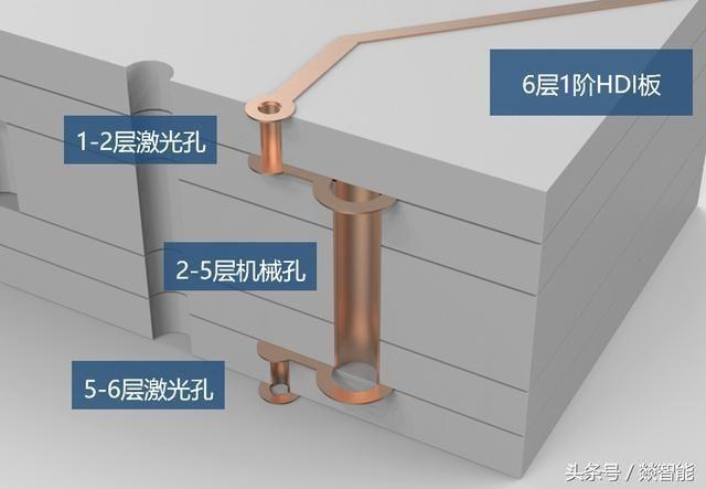 pcb电路板过孔如何设计?一文看懂过孔的种类,工艺和设计!