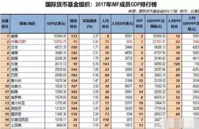 国民gdp_一季度国民经济数据公布 GDP增长8.1