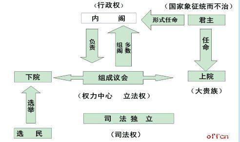日本君主立宪_君主立宪制度