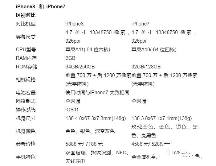 苹果8和图纸7区别大?iphone8和iphone7对比苹果铁塔15米图片