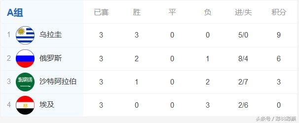 2018俄罗斯世界杯个小组赛积分排名详情