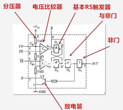 两个电压比较器,也就是运算放大电路;3.基本rs触发器,4.与非门,5.
