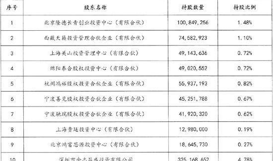 十小股东联名罢免董事长黄了:定增参与方有的已爆仓
