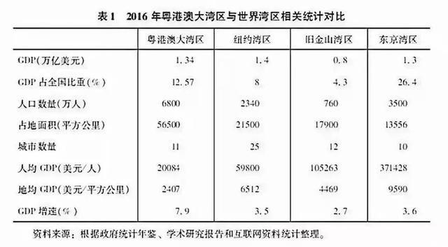 2017年大湾区经济总量突破_粤港澳大湾区图片