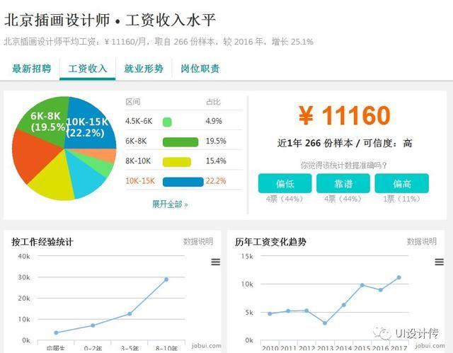 北京电商设计的一个月的平均工资在9210元左右!最低为4.