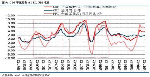 gdp现价和不变价_泽平宏观 中国经济呈周期性和结构性双筑底