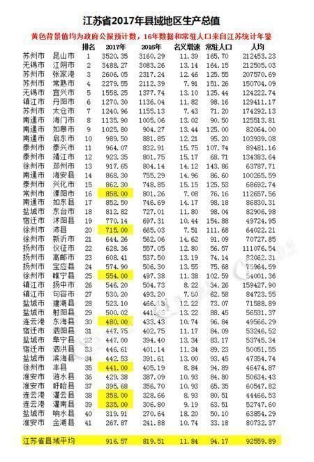 2020年江苏各县市区gdp排名_2020年江苏高铁规划图