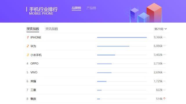 7月手机行业三大指数,华为+苹果+小米成赢家