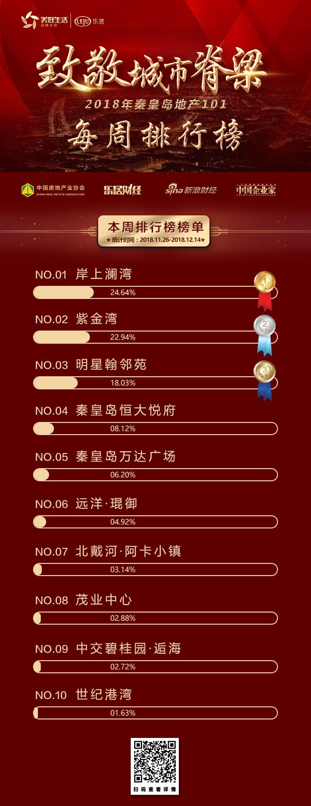 秦皇岛房产网-推荐:2018秦皇岛地产101网络票选第三周战报