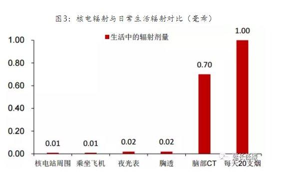 图3:核电辐射与日常生活辐射对比(毫希) 从高效性来看,核能要比化学