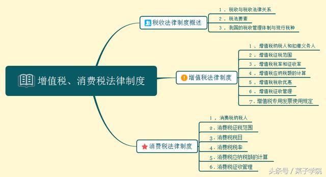 2018年初级会计职称 经济法基础 三色讲义完整思维导图