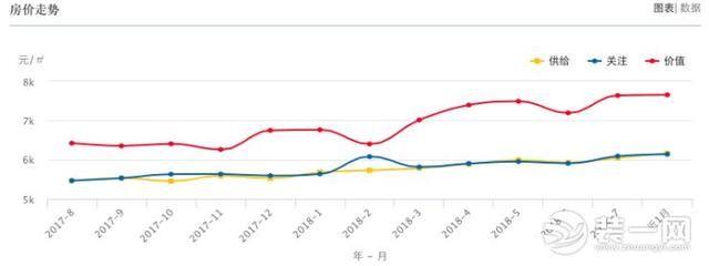 [推荐]西宁房价走势步步攀升一个月城东区房价涨幅明显