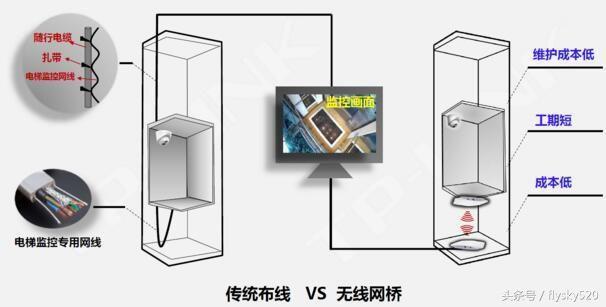 和普通监控对比无线网桥监控的优势 布线对比 各个楼层距离主监控中心远的,需要绕线而行,有线工程比较庞大; 采用无线组网系统布线简单,省时省工,节省成本; 若接入有线监控,则需要逐个楼层进行接线施工,耗时长; 无线网桥组网传输灵活,摆脱有线传输的局限性; 后期维护对比 有线工程维修较多,且维护成本较高; 无线网组后期维护设备方便,可扩展性强,增加监控点方便。 单栋无线组网方案